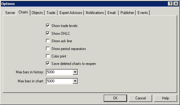 Screenshot of MetaTrader Chart Settings by Analytic Trading