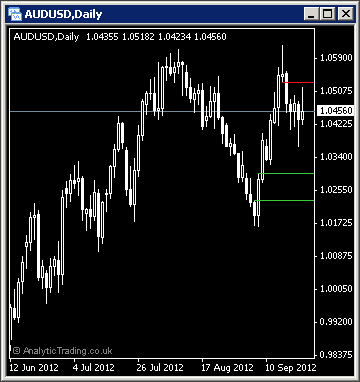 MetaTrader Breakouts Indicator
