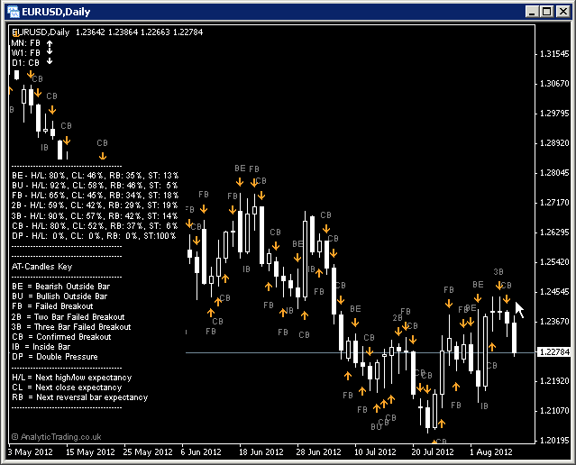 Candle Patterns and Bias indicator history and statistics screenshot by Analytic Trading