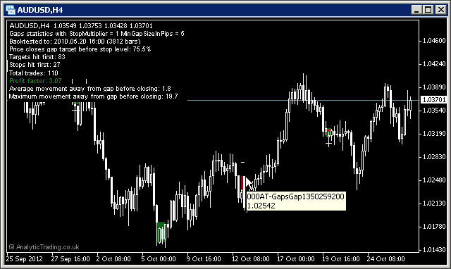 MetaTrader Gaps Indicator by Analytic Trading