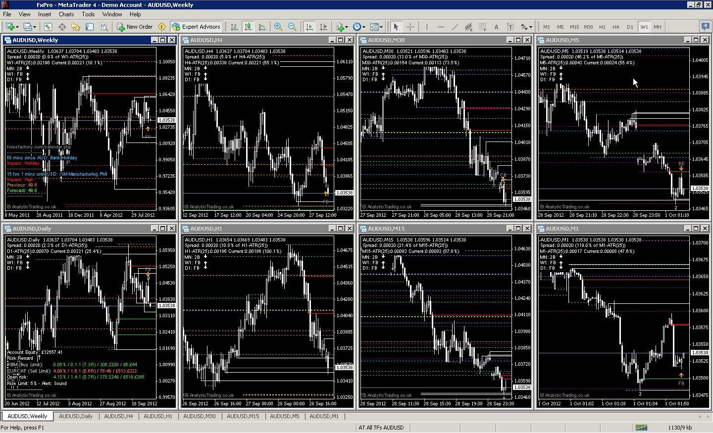 MetaTrader Profile for All Timeframes by Analytic Trading