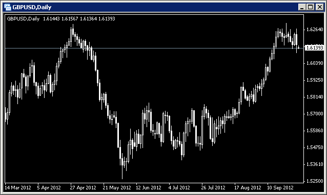 MetaTrader Template for Clean Charts by Analytic Trading