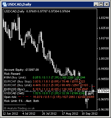 MetaTrader Risk Manager Indicator by Analytic Trading