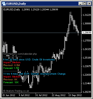MetaTrader News Indicator and Alerts by Analytic Trading